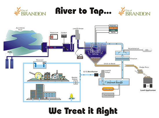 City Of Brandon Water Treatment